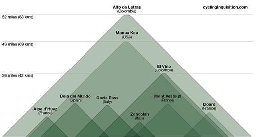 Sammenligning mellom noen av verdens tøffeste bakker. Alto del Vino er her tredje hardeste.
